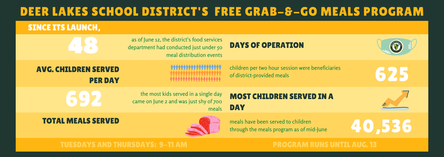 Grab and Go Meals Infographic